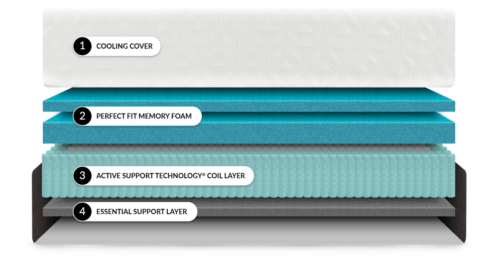 Each of the Layers Inside a Chill Hybrid Mattress