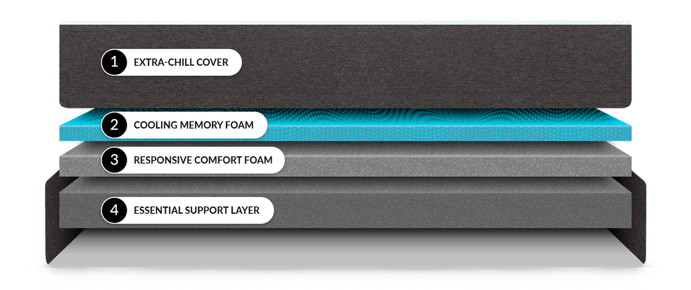 Inside the layers of the cocoon extra chill memory foam mattress
