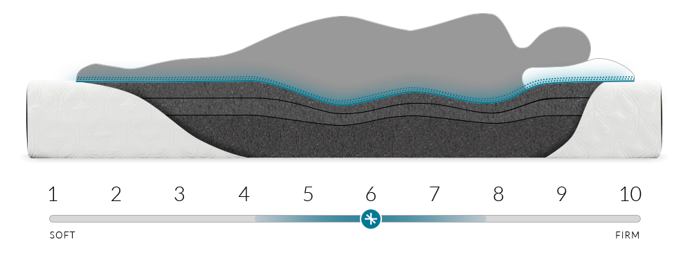 The Cocoon mattress shown with a feel around a 6 on a scale of 1-10