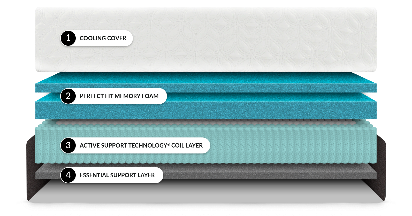 The layers inside the Cocoon Chill Hybrid mattress